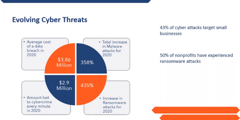 Cybersecurity Stats 800×400